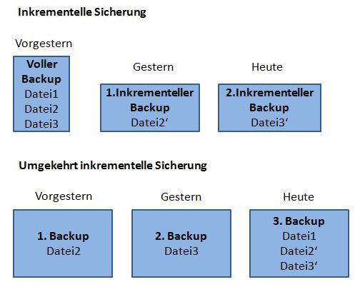 Reverse Incremental Backup