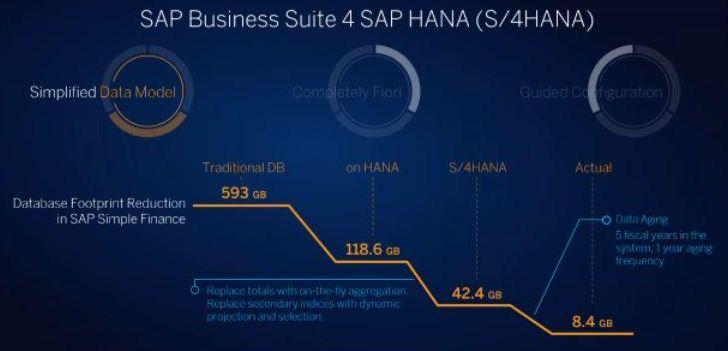 SAP HANA verringert Datenbankgröße