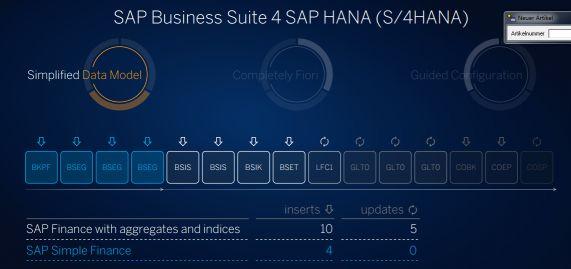 SAP Simple Finance Datenmodell